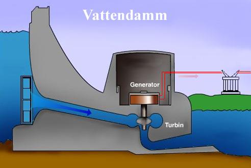 Hur fungerar en turbin i ett vattenkraftverk